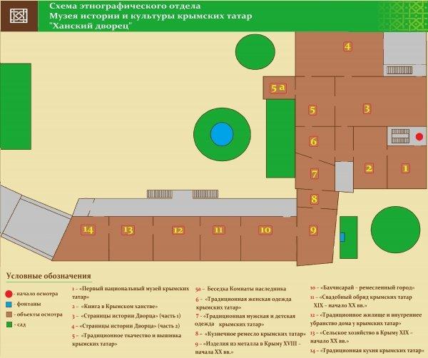 Этнографический отдел музея истории и культуры крымских татар